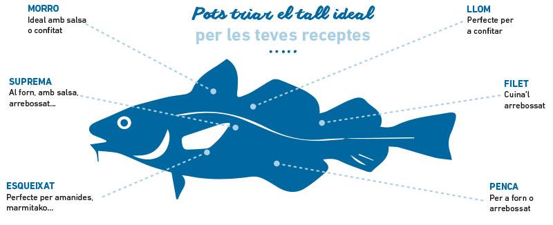 Parts del bacallà